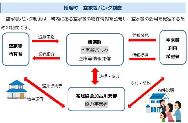 播磨町空家等バンク制度